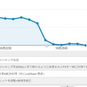 Google Analyticsで、急に直帰率が無くなりました…